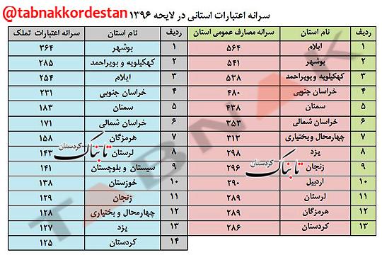 نگاهی به سرانه اعتبارات کردستان در لایحه بودجه 96+تصویر